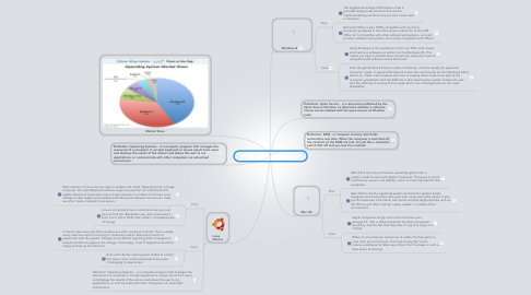 Mind Map: Jose Tamayo Operating Systems
