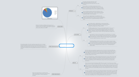 Mind Map: Adrian Gonzalez Operating Systems