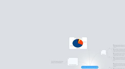 Mind Map: Koan Woon Rim Operating System