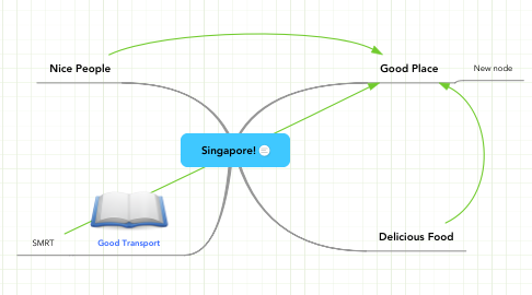 Mind Map: Singapore!