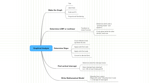 Mind Map: Graphical Analysis