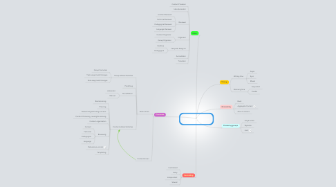 Mind Map: Open Books Collaborative Production Dimensions