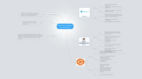 Mind Map: Alexis Guerrero Desktop Operating Systems
