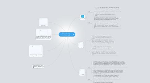 Mind Map: Manuel Ortiz III  Desktop Operating Systems