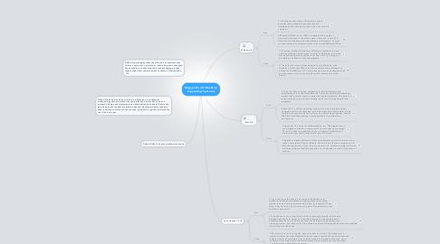 Mind Map: Miguel Bonfil Desktop Operating Systems