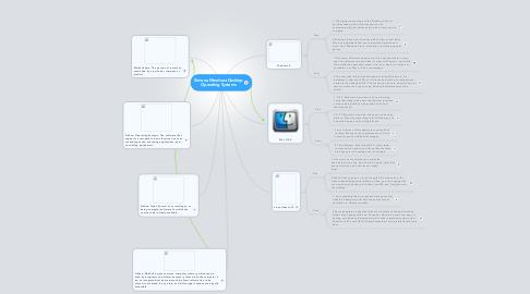 Mind Map: Simona Mendoza Desktop Operating Systems