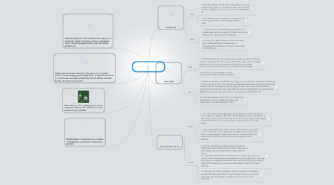 Mind Map: Eric Celaya Operating Systems