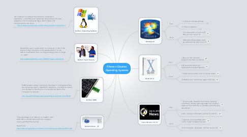 Mind Map: Filemon Diazrios Operating Systems