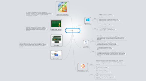 Mind Map: Jesse Beneventi  Operating Systems