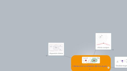 Mind Map: interacción existente de los rayos x