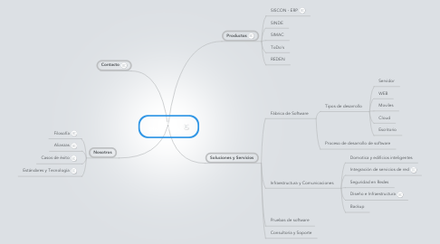 Mind Map: Ticsa (Home Page)