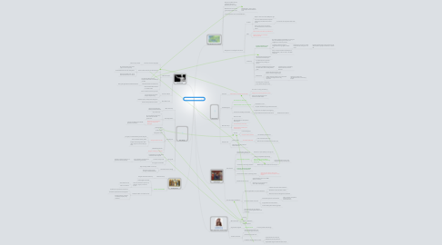 Mind Map: Chapter One - Pathways