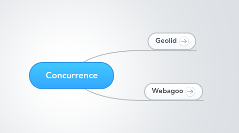 Mind Map: Concurrence
