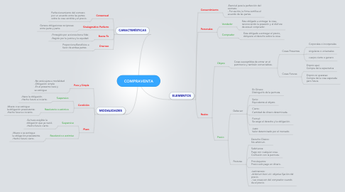 Mind Map: COMPRAVENTA