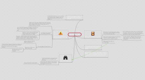 Mind Map: Media Literacy
