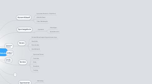 Mind Map: Internet-AG MoMi-Navigationskonzept Website