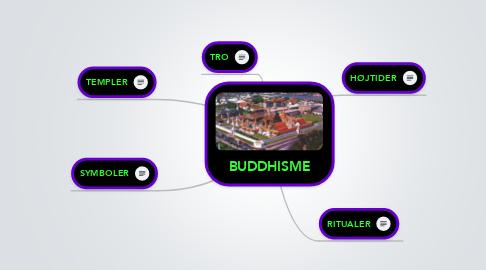 Mind Map: BUDDHISME