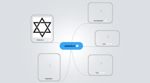 Mind Map: Jødedom