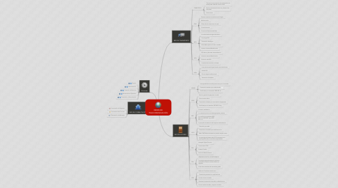 Mind Map: REDES DE TELECOMUNICACIÓN