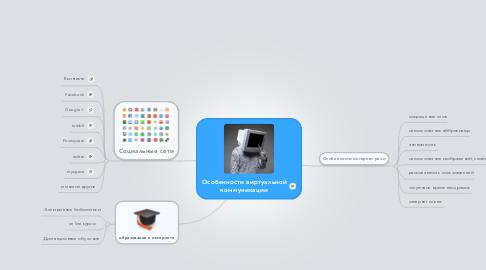 Mind Map: Особенности виртуальной коммуникации
