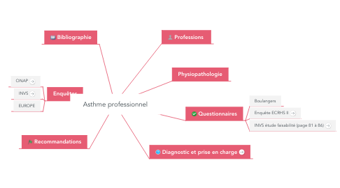 Mind Map: Asthme professionnel