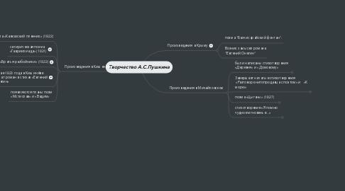 Mind Map: Творчество А.С.Пушкина