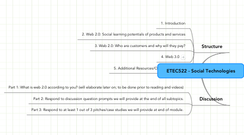 Mind Map: ETEC522 - Social Technologies
