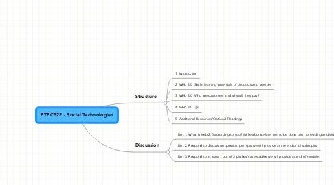 Mind Map: ETEC522 - Social Technologies