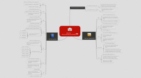 Mind Map: RED DE TELECOMUNICACIONES