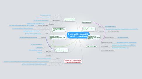 Mind Map: Trends als Hintergrund für (soziale) Innovationen
