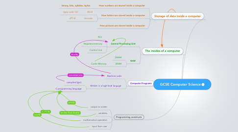 Mind Map: GCSE Computer Science