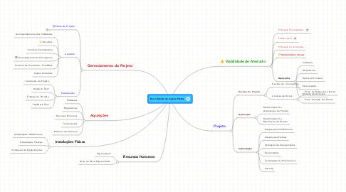 Mind Map: Novo Molde de Injeção Plática