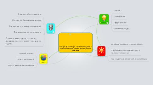 Mind Map: четыре фломастера - цветовой подход к преобразованию идей в руководства к действию