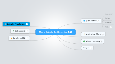 Mind Map: Morris Catholic iPad In-service