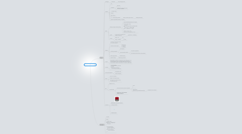 Mind Map: A bit of Javascript
