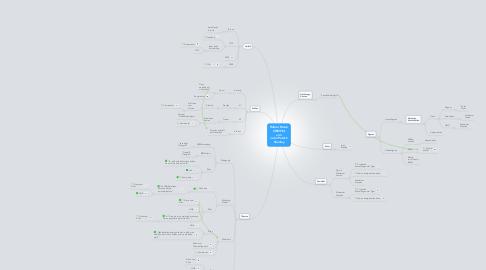 Mind Map: Hafner Heinz: ZWEIFEL von John Patrick Shanley