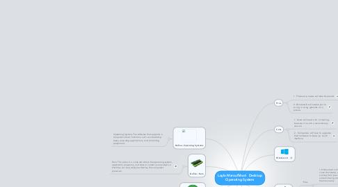 Mind Map: Layla Maroufkhani  Desktop Operating System