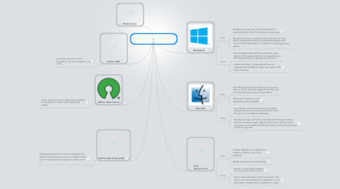 Mind Map: Daniel Villa  Desktop Operating Systems