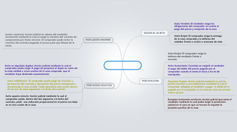 Mind Map: Acciones Judiciales