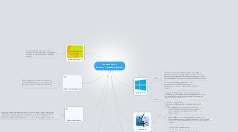 Mind Map: Amanda Beres  Desktop Operating Systems