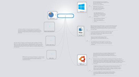 Mind Map: Tysa George     Desktop  Operating System