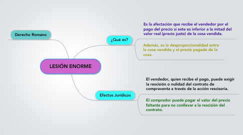 Mind Map: LESIÓN ENORME