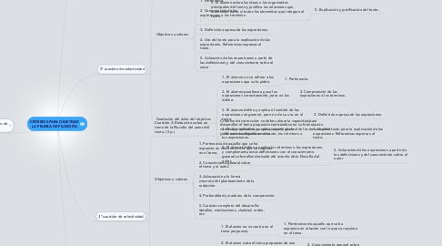 Mind Map: CRITERIOS PARA OBJETIVAR LA PRUEBA DE FILOSOFÍA