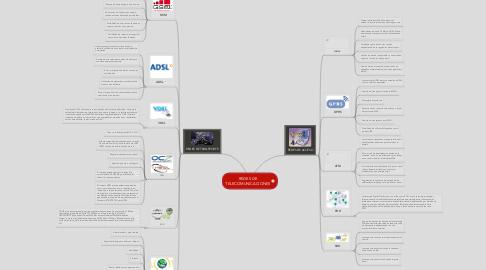 Mind Map: REDES DE TELECOMUNICACIONES