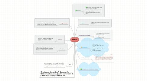 Mind Map: Amway