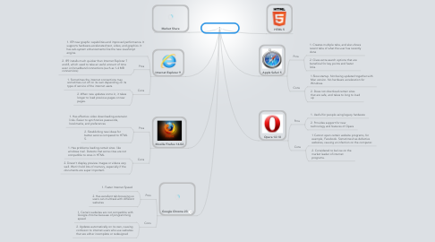 Mind Map: Browsers 2012