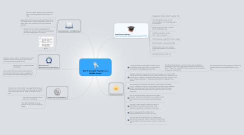 Mind Map: iPad Training for Teachers in a Middle School