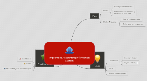 Mind Map: Implement Accounting Information System