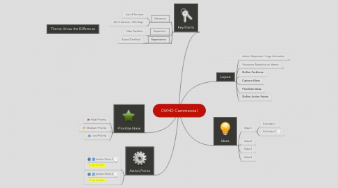 Mind Map: OVHD Commercial