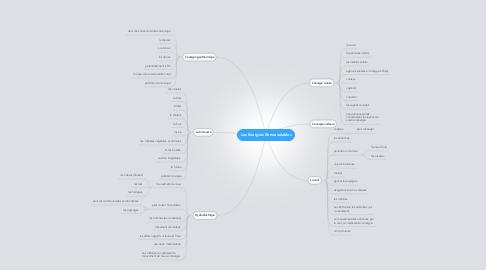 Mind Map: Les Énergies Renouvelables
